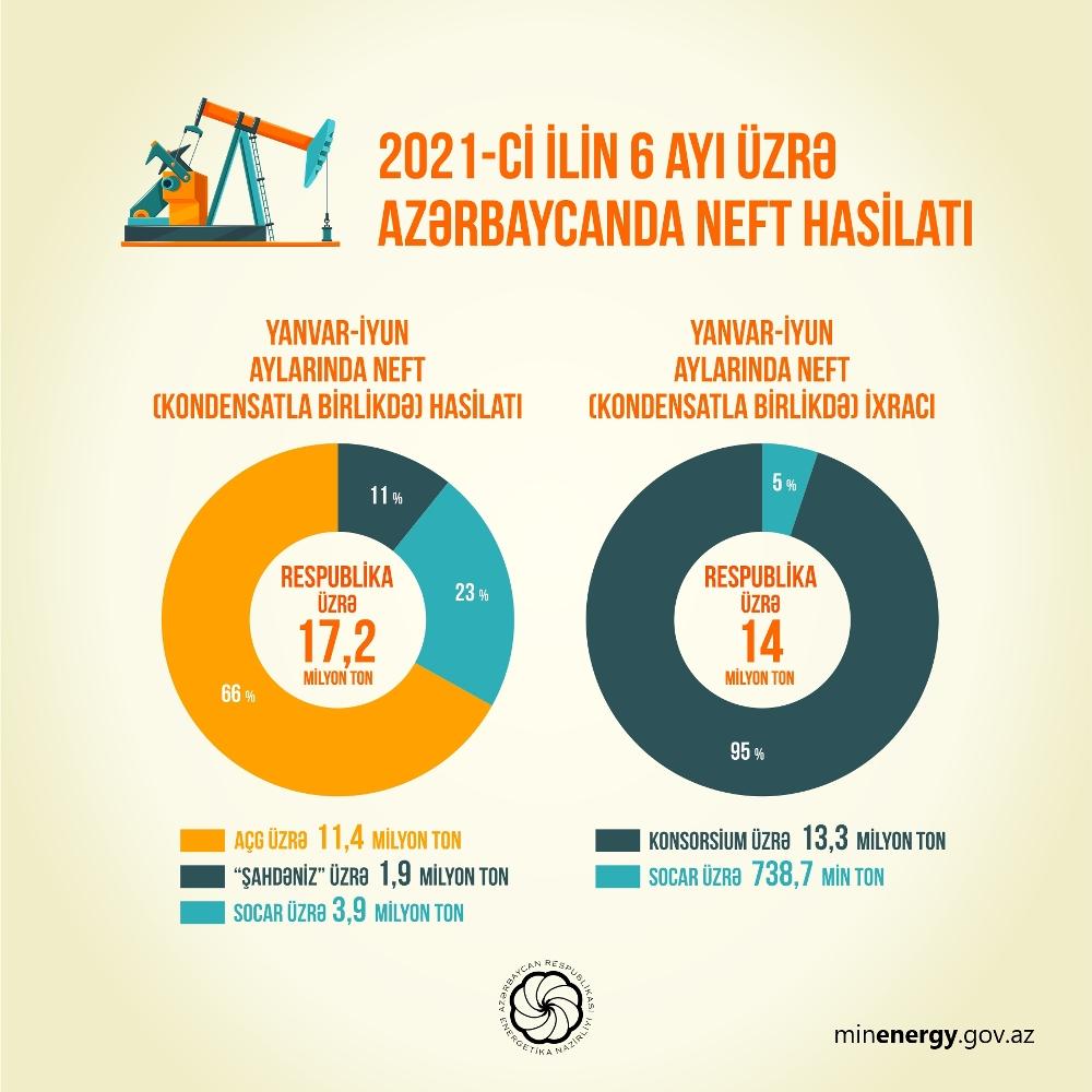 2.%20neft%20AZE